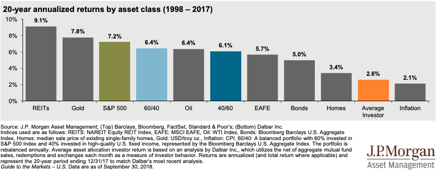 20-year annualized returns by asset class (1998 – 2017) by J.P. Morgan